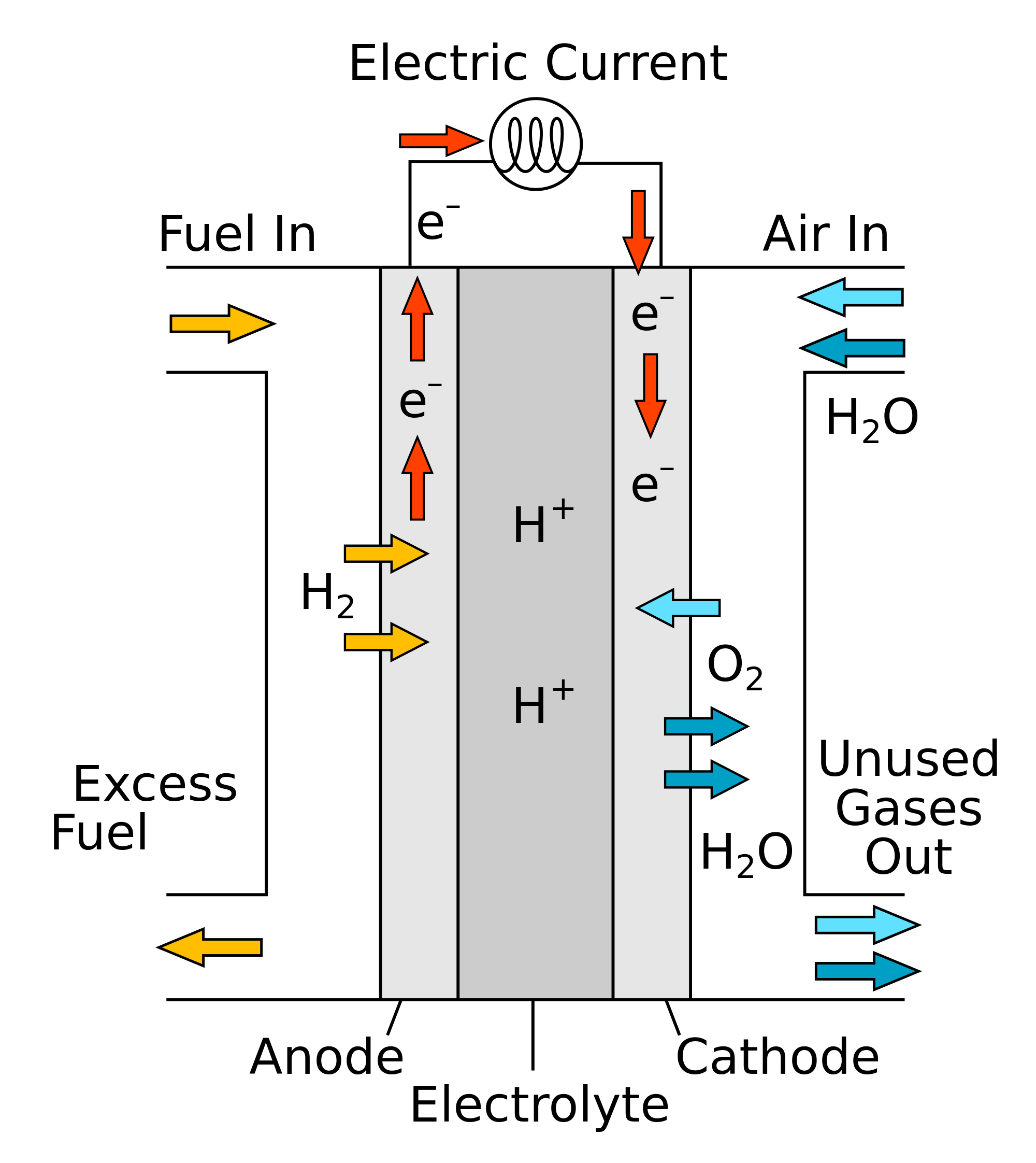 Hydrogen Fuel Cell Benefits and Limitations Essay Sample