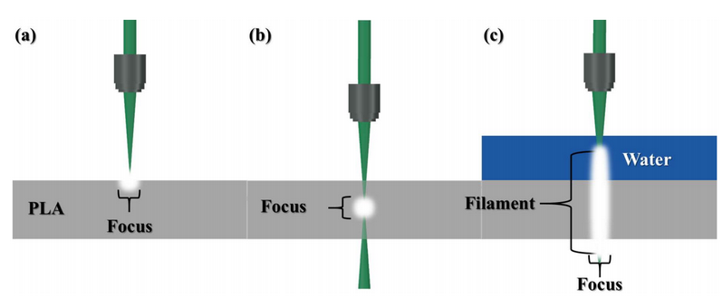 Figure 2. Various laser beam focusing approaches: (a) – standard focused beam to the surfaceof transparent/opaque substrate; (b) - focused beam in the bulk of the transparent material, this is possible using ultrashort pulses; (c) - FPF in liquid assisted rapid microfabrication of transparent/opaque targets, this is exceptional novel approach where water serves as a media for filament formation and ablated debris removal.