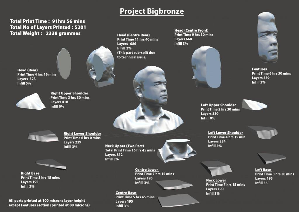 project bigbronze layout