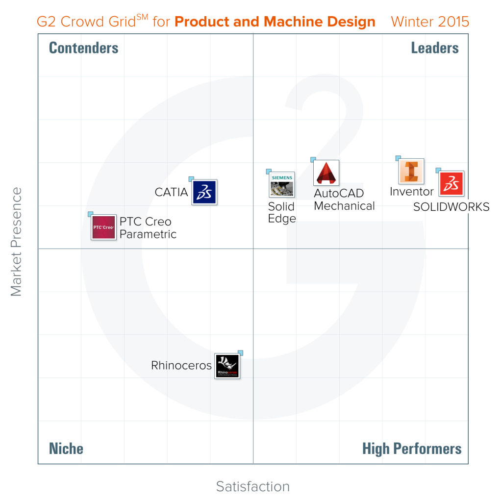 best-product-machine-design-software-winter-2015-g2-crowd (1)