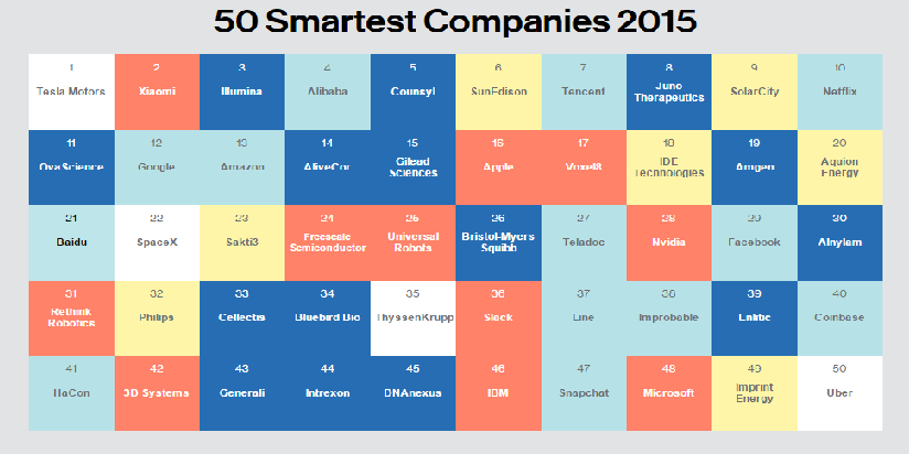 MIT Technology Review: Voxel8 & 3D Systems Make the Cut in List of '50 Smartest Companies'