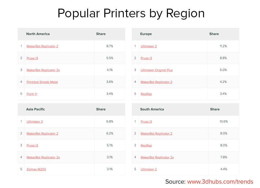 Popular Printers by Region_0