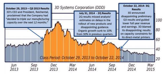 3dp_3dsystems_earnings