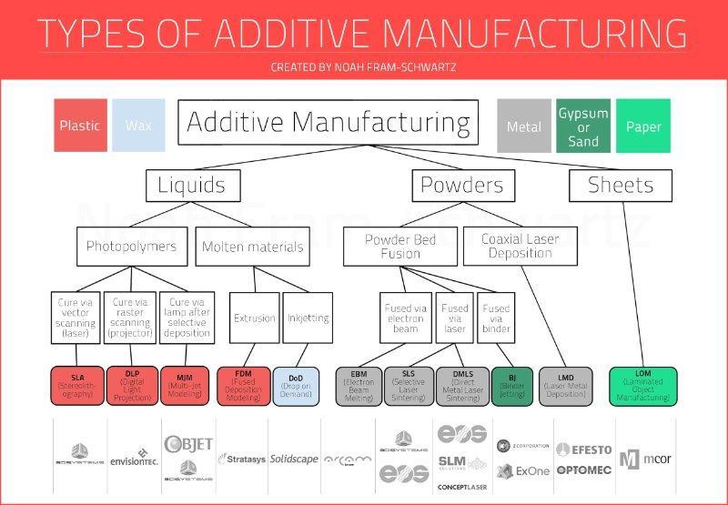 printing chart