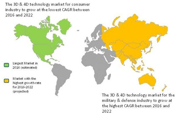 The worldwide 3D and 4D technology market.