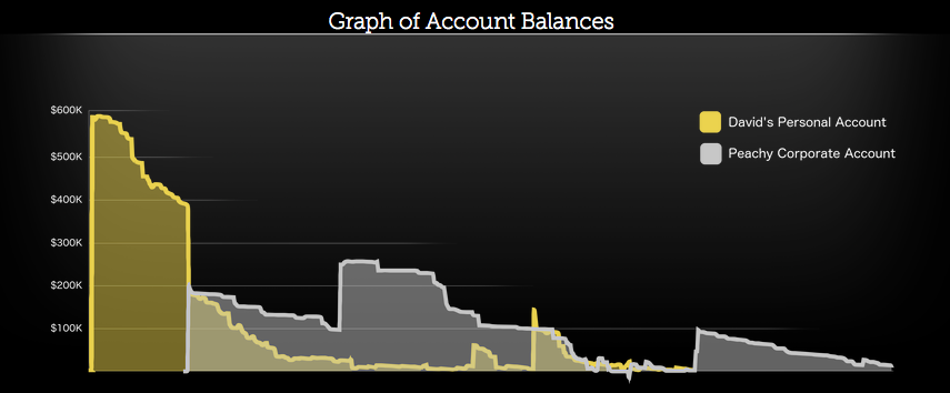 Peachy Printer account balance timeline.