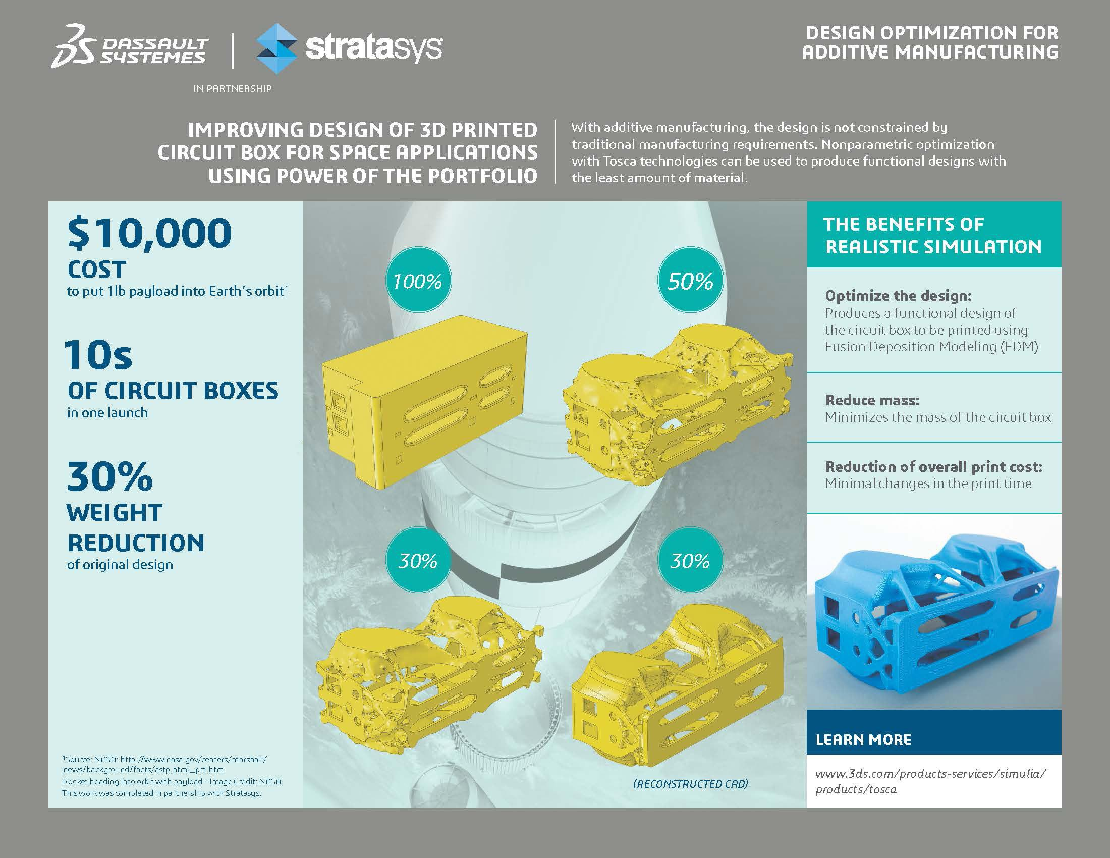 Stratasys And Dassault Systmes Announce New Additive Manufacturing Printed Circuit Board Infographic Design Optimization Using Simulia Applications For 3d Box