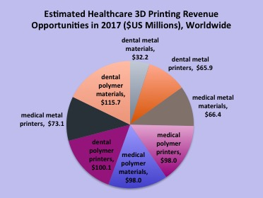 3D Printing for Medical and Dental Solutions – A Major 2018 Opportunity