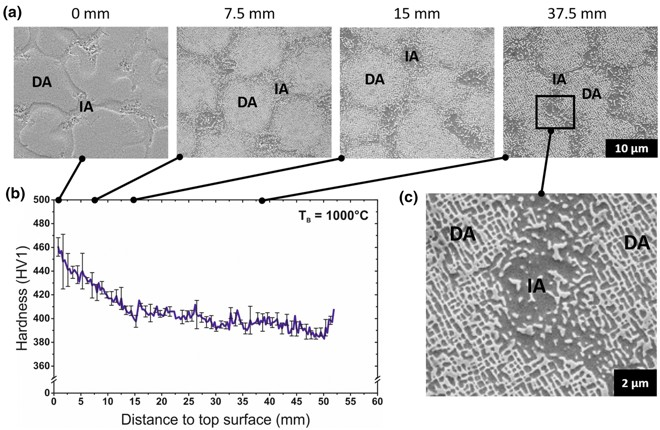CSMX4 Single Crystalline Superalloy Cannot be Welded, but Works Well with Additive Manufacturing