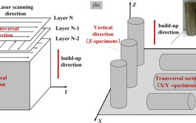 Study Shows Anisotropic Properties of 3D Printed Nickel Super Alloy K418 (713C)