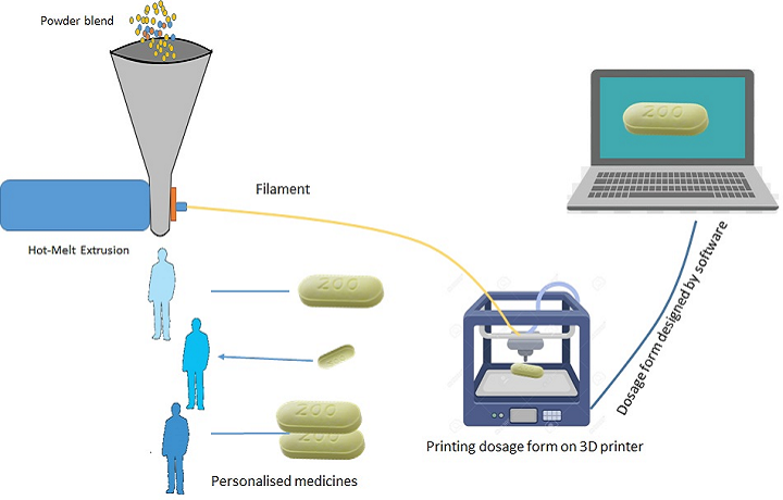 Researchers Combining FDM 3D Printing with Hot-Melt Extrusion for Drug Delivery Systems
