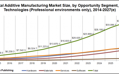 SmarTech Publishing Releases Year-End Additive Manufacturing Market Review