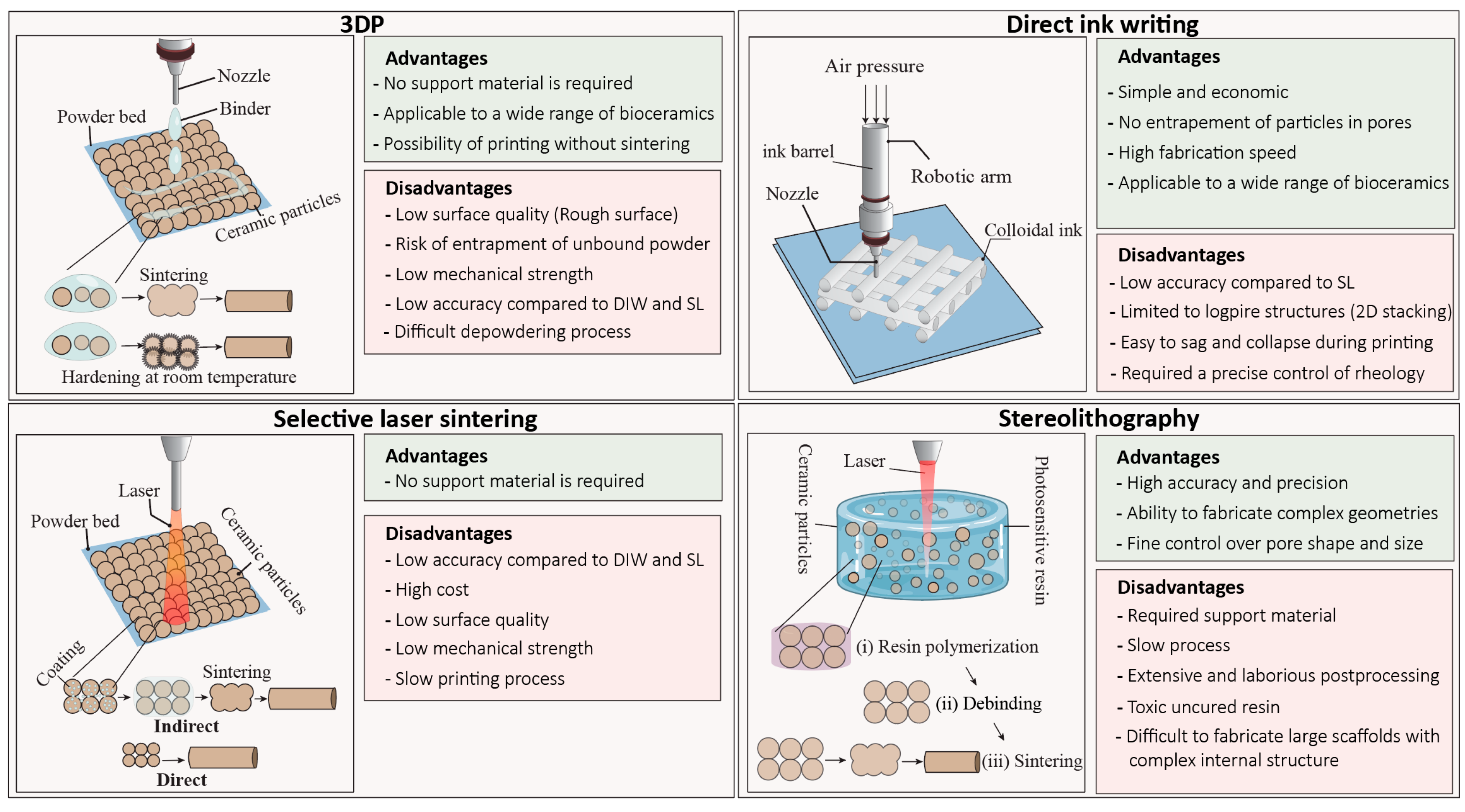 Challenges for Today & the Future in 3D Printing Bioceramic