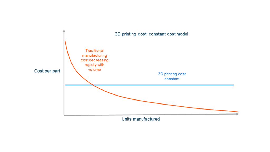 The Actual Price of 3D Printing 1