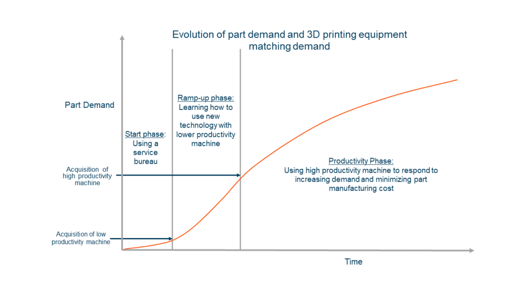 The Actual Price of 3D Printing 6