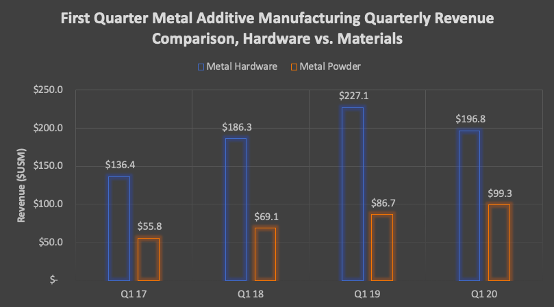Metallic Additive Market Reset. How Main Metallic AM Corporations Will Climate the Financial Storm