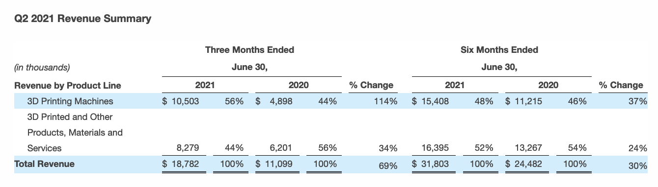 ExOne table showing revenues for the second quarter of 2021.